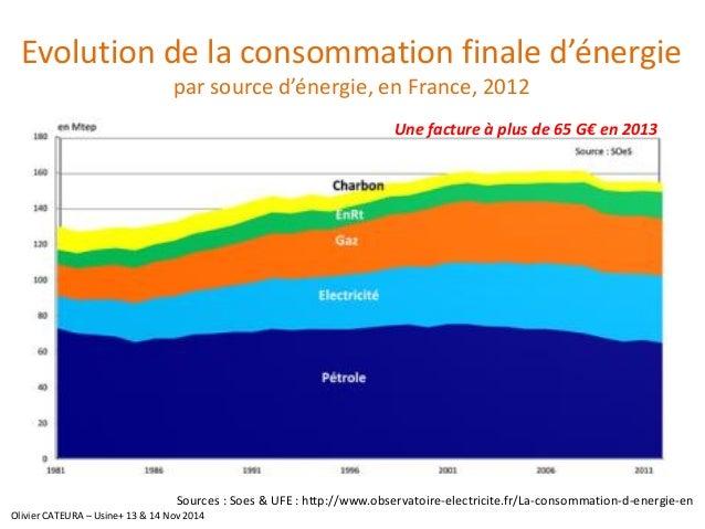 Evolution de la consommation finale d'énergiepar source d'énergie, en France, 2012  Sources : Soes& UFE : http://www.obser...