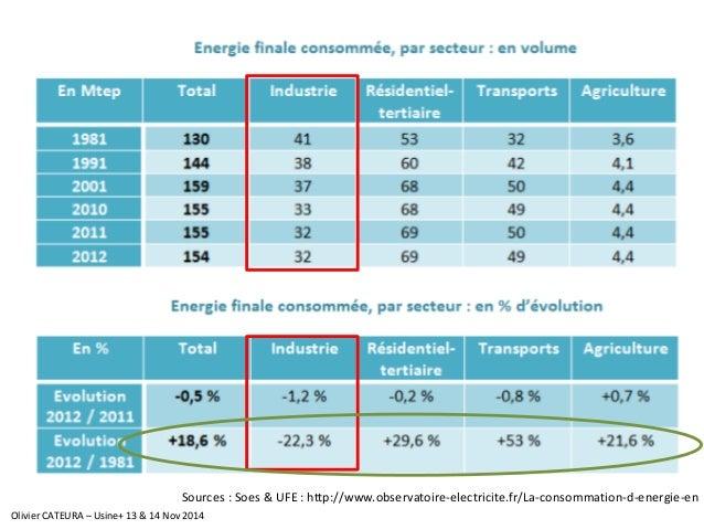 Sources : Soes& UFE : http://www.observatoire-electricite.fr/La-consommation-d-energie-en  Olivier CATEURA –Usine+ 13 & 14...