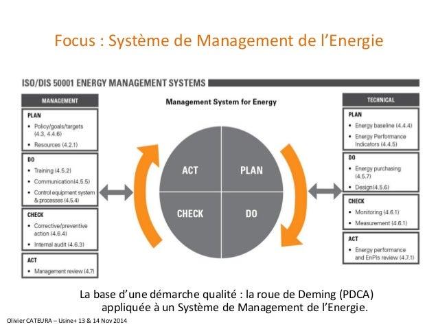 Focus : Système de Management de l'Energie  La base d'une démarche qualité : la roue de Deming (PDCA) appliquée à un Systè...