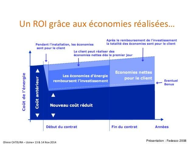 Un ROI grâce aux économies réalisées…  Présentation : Fedesco2008  Olivier CATEURA –Usine+ 13 & 14 Nov2014