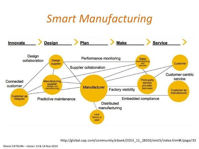 Smart Manufacturing  http://global.sap.com/community/ebook/2013_11_28302/enUS/index.html#/page/33  Olivier CATEURA –Usine+...
