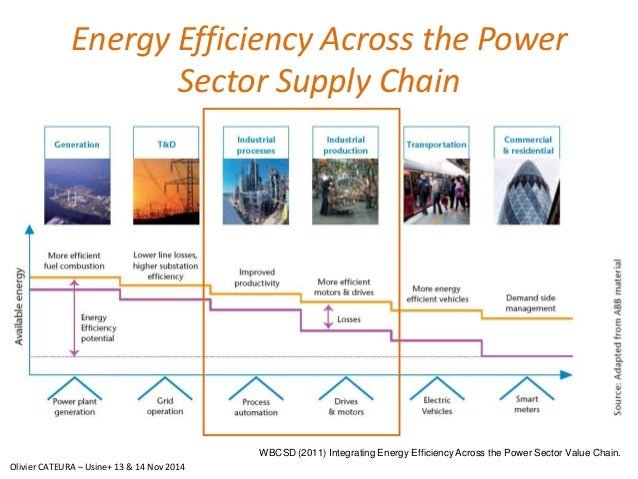 Energy Efficiency Across the Power  Sector Supply Chain  WBCSD (2011) Integrating Energy Efficiency Across the Power Secto...