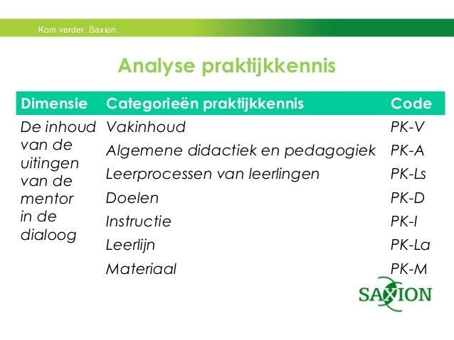 Kom verder. Saxion.  Analyse praktijkkennis  Dimensie Categorieën praktijkkennis Code  De inhoud  van de  uitingen  van de...