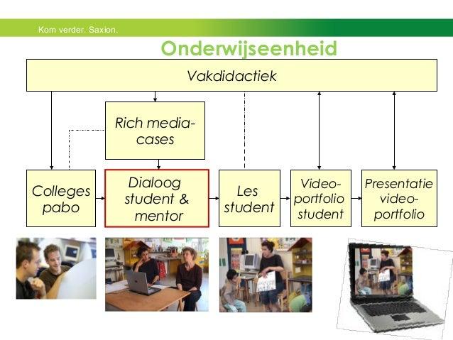 Kom verder. Saxion.  Onderwijseenheid  Colleges  pabo  Vakdidactiek  Dialoog  student &  mentor  Les  student  Video-portf...