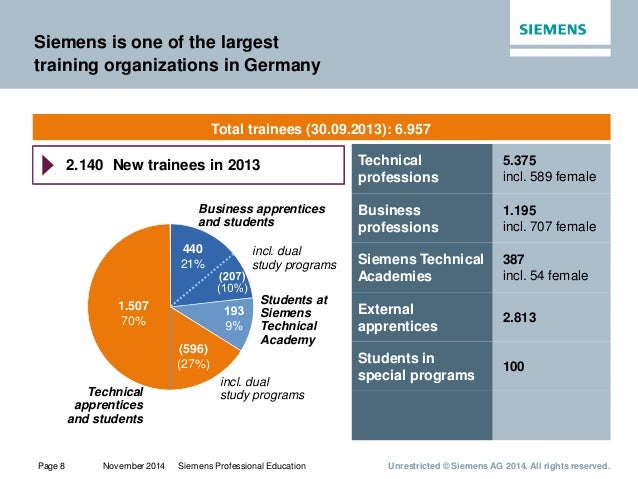 Siemens Vocational Education Strategy