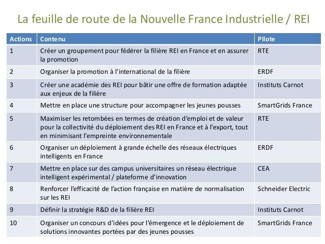 Actions  Contenu  Pilote  1  Créer un groupement pour fédérer la filière REI en France et en assurer la promotion  RTE  2 ...