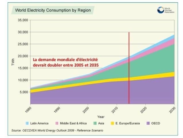 Augmentation de la demande d'électricité  La demande mondiale d'électricitédevrait doubler entre 2005 et 2035