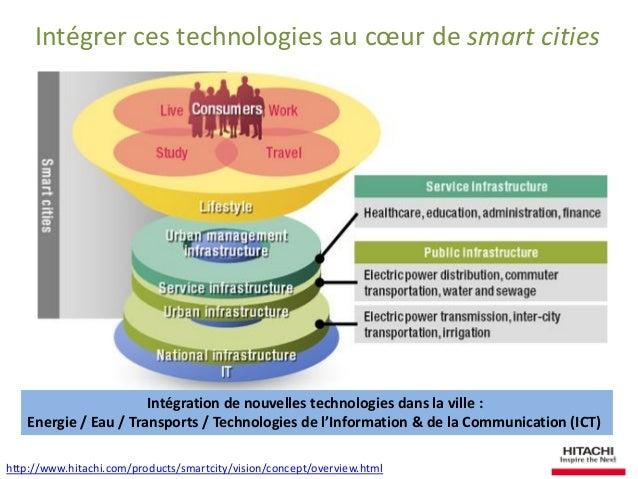 Intégrer ces technologies au coeur de smart cities  http://www.hitachi.com/products/smartcity/vision/concept/overview.html...