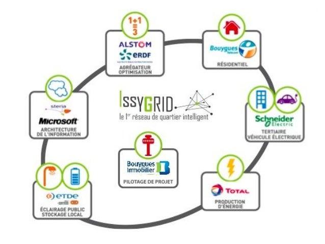 http://www.capenergies.fr/index.php?2011/07/07/618-capenergies-en-pole-position-sur-les-smart-grids  Budget : 30 M€  4 ans...