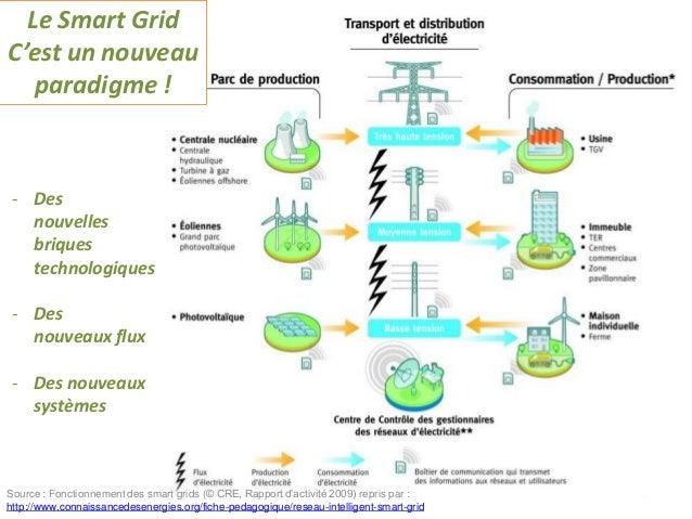 141120 cateura digipolis smart grids