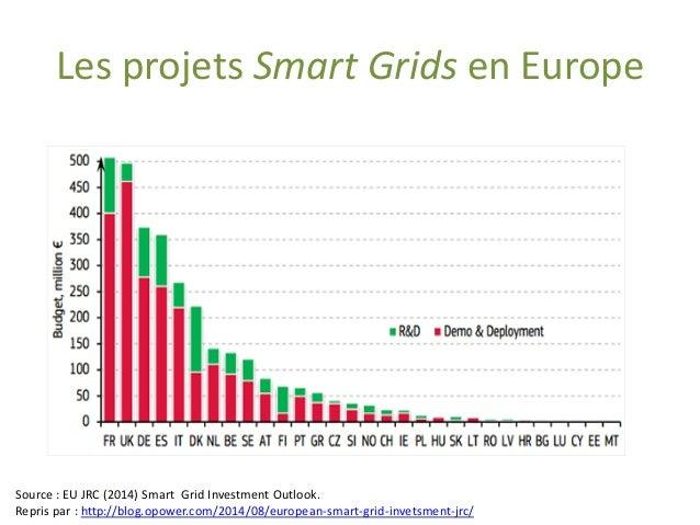 Les projets Smart Gridsen Europe  Source : EU JRC (2014) Smart GridInvestment Outlook. Repris par : http://blog.opower.com...