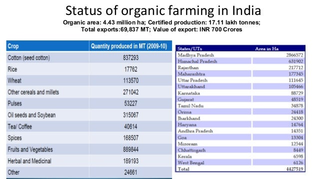Status of organic farming in India  Organic area: 4.43 million ha; Certified production: 17.11 lakh tonnes;  Total exports...