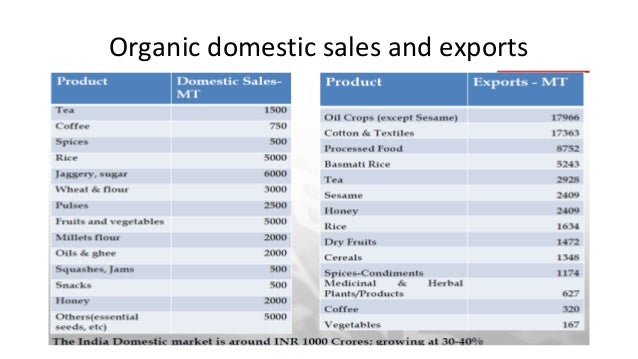 Organic domestic sales and exports