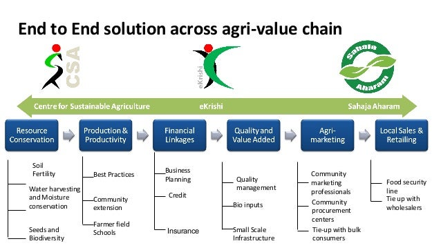End to End solution across agri-value chain  •Mobilization, capacity building  Soil  Fertility  Water harvesting  and Mois...