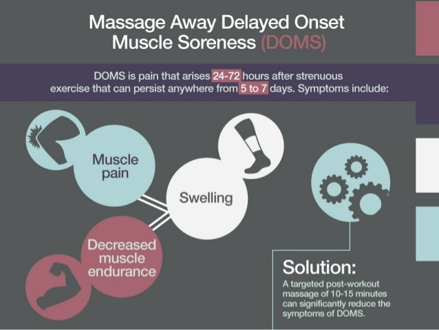Massage Away Delayed Onset Muscle Soreness  DOMS is pain that arises 24-72 hours after strenuous  exercise that can persis...