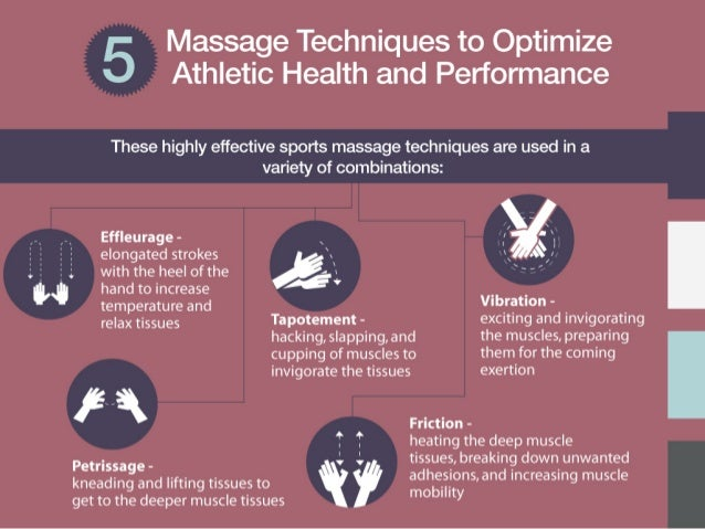 ; with the heel of the  Massage Techniques to Optimize Athletic Health and Performance  These highly effective sports mass...