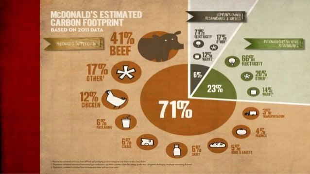 Is mcdonalds sustainable