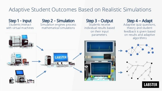 Reimagine Education - Virtual Reality and Laboratory Simulations