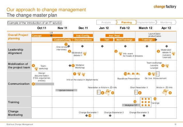 141212 brochure change management for hp for Change communication plan template