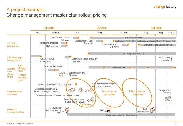 141212 brochure change management for hp – Change Management Plan