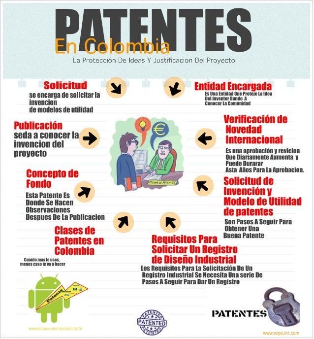 Infografia De Las Patentes