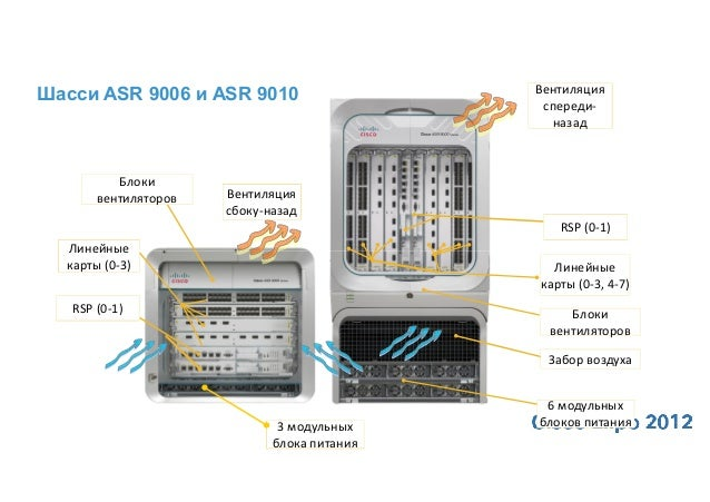 Архитектура платформы Cisco ASR 9000