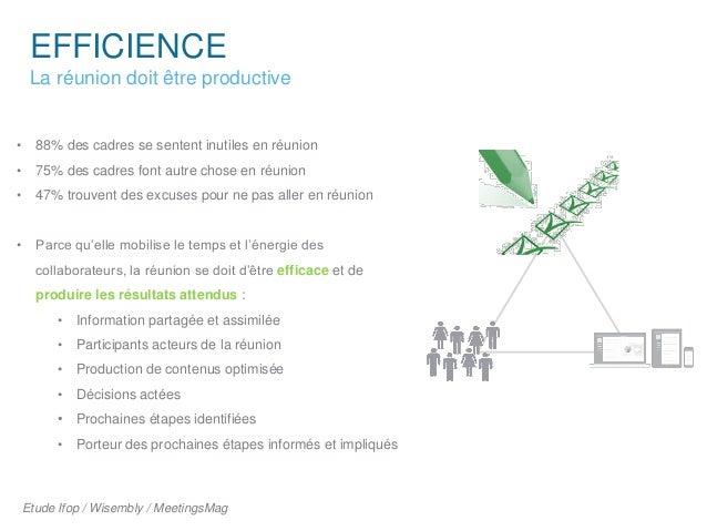EFFICIENCE La réunion doit être productive • 88% des cadres se sentent inutiles en réunion • 75% des cadres font autre cho...
