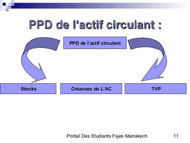 Portail Des Etudiants Fsjes Marrakech 11PPD de l'actif circulant :PPD de l'actif circulant :PPD de l'actif circulantTVPCré...