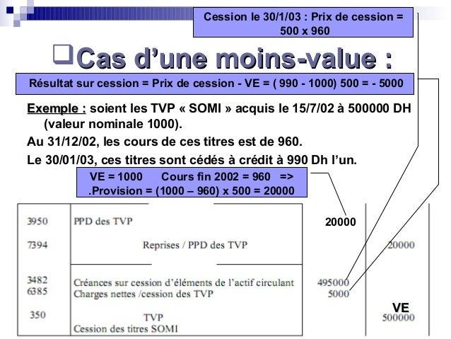 Portail Des Etudiants Fsjes Marrakech 30Cas d'une moinsCas d'une moins--valuevalue ::Exemple :Exemple : soient les TVP « ...