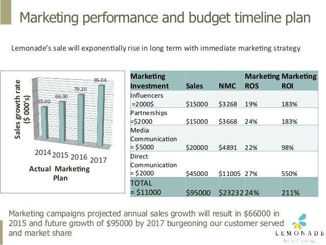LemonadeSpa_Tactical Marketing Plan