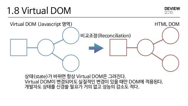 1.8 Virtual DOM 키가 없는 경우 리스트의 경우 키(key)가 없는 콤퍼넌트는 첫번째 요소부터 재사용을 한다. 이 경우 state의 값은 날라가고 소유주(상위 클래스)가 값을 되살릴 의무가 있다. 키가 있...