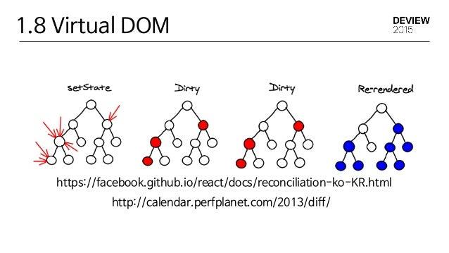 2.1 Webpack이 뭐에요? 의존성을 타고 로더를 적용해 스태틱 에셋으로 변환.  - CommonJs 모델과 AMD모두 지원  다양한 로더를 통해 확장성을 지원.  - Babel을 통한 ES6, 7의 지원. SCSS...