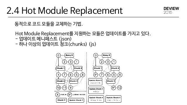 2.4 Hot Module Replacement - 모듈 단위로 라이브리로드가 가능.  - 프로덕션 레벨에서 사용 가능 (이라고 설명하고 있지만 WebpackDevServer에서만 봤음.)  - 코드 스플리팅을 통해 필...