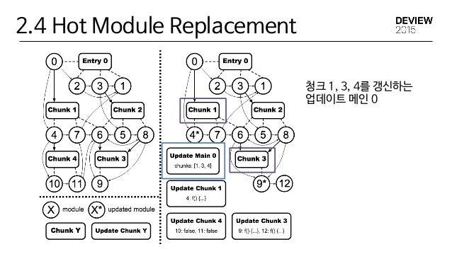 2.4 Hot Module Replacement Thanks, Dan Abramov