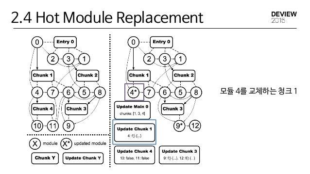 2.4 Hot Module Replacement npm start