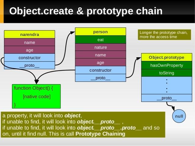 object prototype에 대한 이미지 검색결과