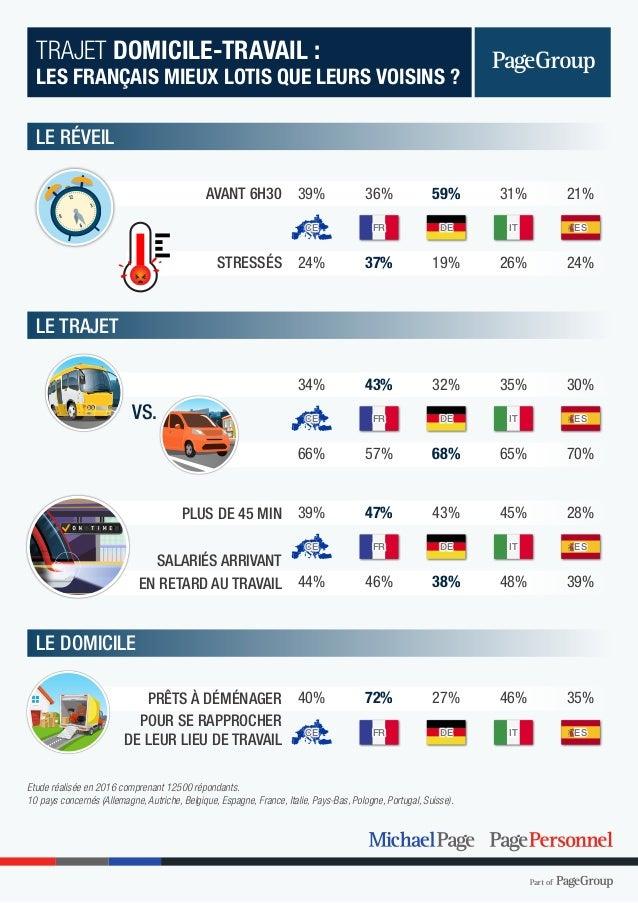 LE RÉVEIL LE TRAJET LE DOMICILE 24% 70% 39% 21% 30% 28% 35% 37% 57% 46% 36% 43% 47% 72% 24% 66% 44% 39% 34% 39% 40% AVANT ...