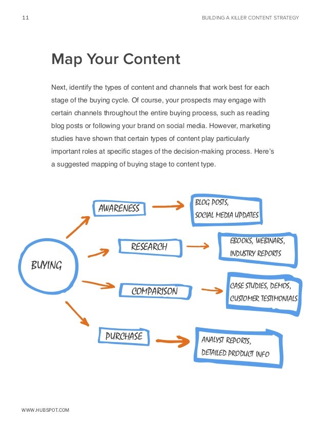 11  BUILDING A KILLER CONTENT STRATEGY  Map Your Content Next, identify the types of content and channels that work best f...