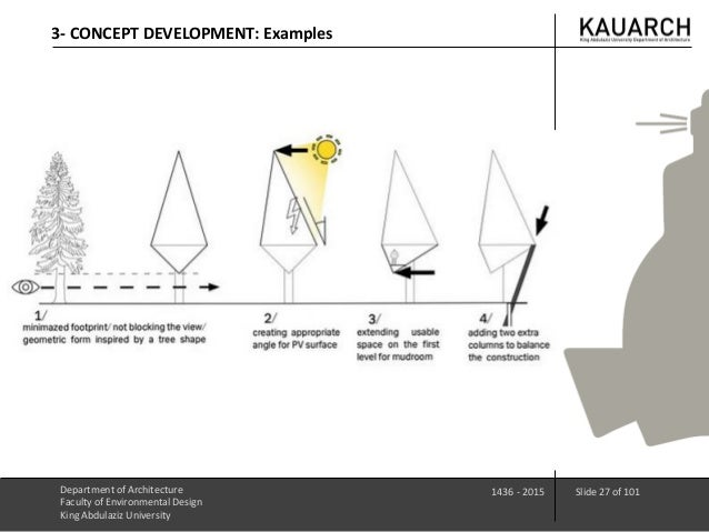 Exellent Architecture Design Concept Examples Requirements