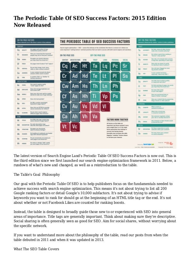 The Periodic Table Of SEO Success Factors: 2015 Edition Now Released The  Latest Version Of ...