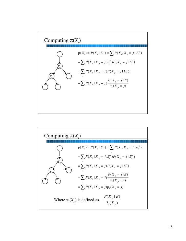 Computing π(Xi)                      p( X i ) = P( X i   Ei+ ) = ∑ P ( X i , X p = j   Ei+ )                              ...