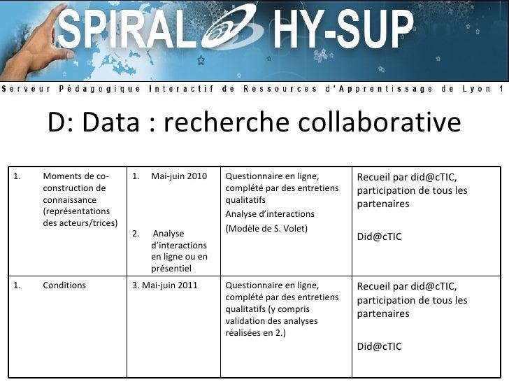 D: Data : recherche collaborative <ul><li>Moments de co-construction de connaissance (représentations des acteurs/trices) ...