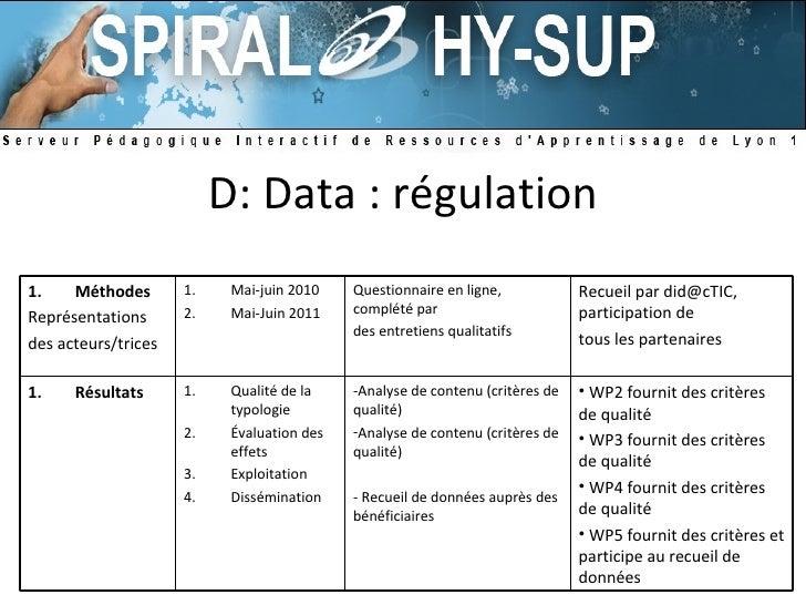 D: Data : régulation <ul><li>Méthodes </li></ul><ul><li>Représentations </li></ul><ul><li>des acteurs/trices </li></ul><ul...