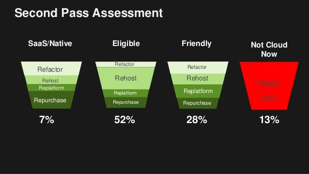 Application Portfolio Assessment And The 6rs In Cloud