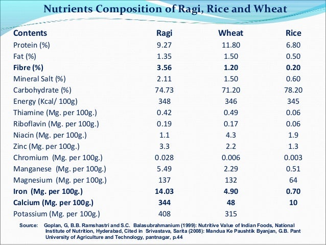 nutrition and composition Food composition data are the basis for almost everything in nutrition, and should receive more attention in agriculture to render our food supply more nutritious.