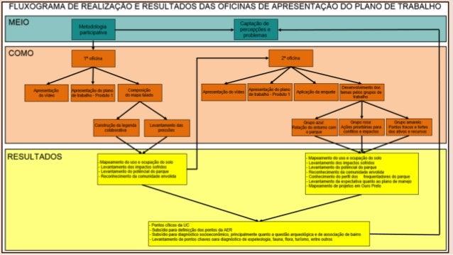 Oficina plano de manejo for Plano oficina