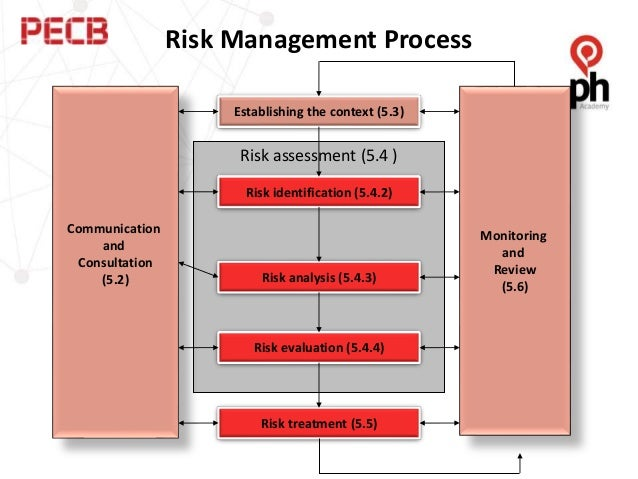 using risk management as a tool Risk management tools and techniques are the things and ideas which are used  to help to control risk in a company they can help an organisation to identify,.