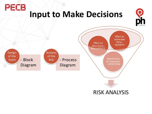using risk management as a tool 4 methodology recommended use re assess the risk of decisions / evaluate the risk of events cleaning, sanitisation, em and pm frequencies prha.