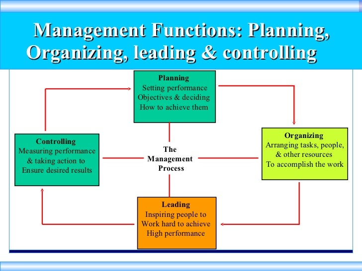 managerial functions plan organize lead control The number 1 function of management is planning it is needed by  hence  organizing is an important part of the four functions of management  3) leading   and you have to control your organization during this change.