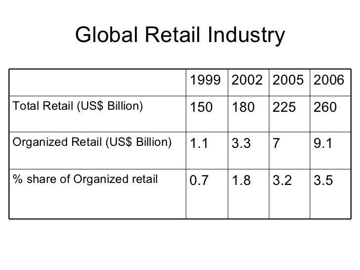 Global Retail Industry 3.5 3.2 1.8 0.7 % share of Organized retail 9.1 7 3.3 1.1 Organized Retail (US$ Billion) 260 225 18...